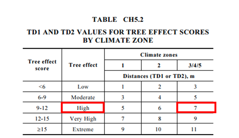 Image 12: TD1 and TD2 determination based on the tree score and climate zone (table sourced from AS 2870 – 2011)