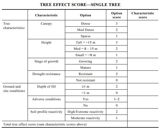 Image 3: Tree effect score as per AS 2870 – 2011
