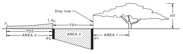 Image 4: Figure CH3 of AS 2870 – 2011 for determining the soil suction changes